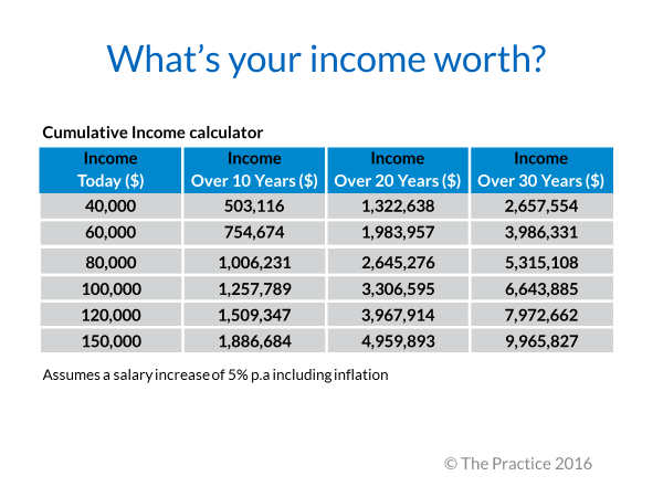what-is-your-income-worth