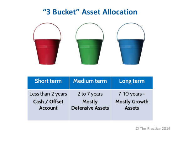 3-bucket-asset-allocation