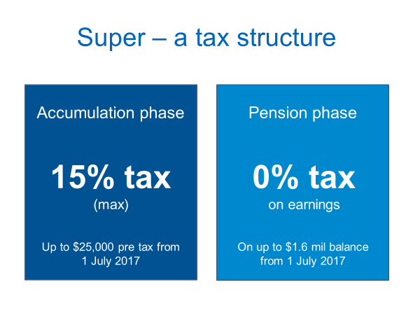 superannuation-a-tax-structure-not-an-investment