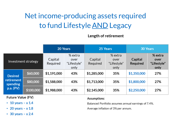 Lifestyle vs Legacy (Asset required table).png